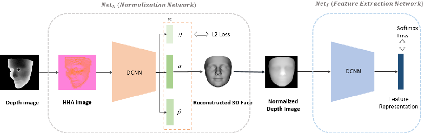 Figure 1 for Robust Face Recognition with Deeply Normalized Depth Images
