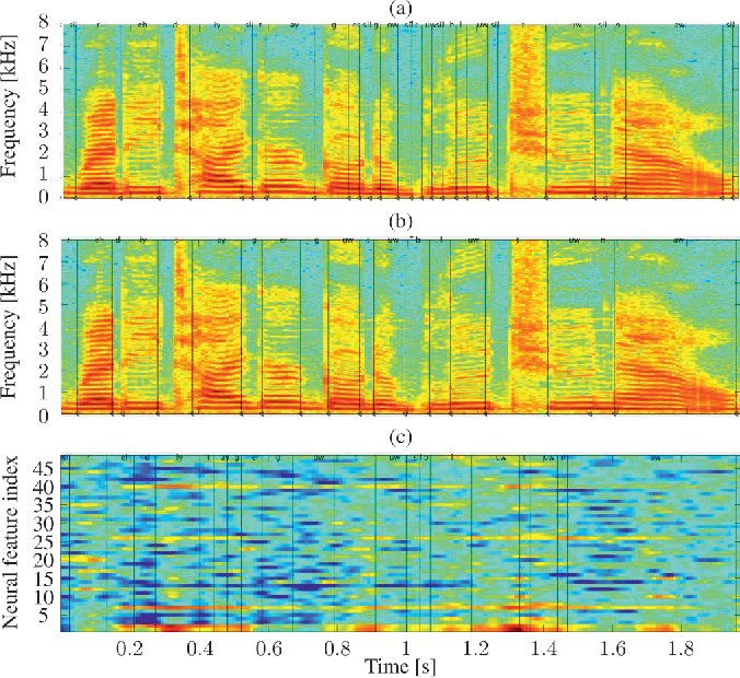 Figure 3 for On Neural Phone Recognition of Mixed-Source ECoG Signals