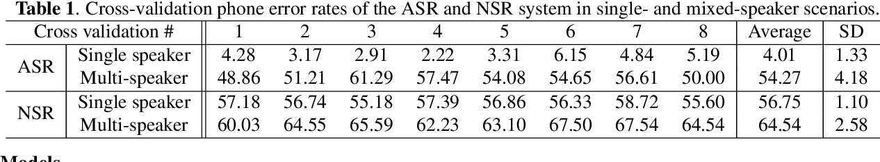 Figure 2 for On Neural Phone Recognition of Mixed-Source ECoG Signals