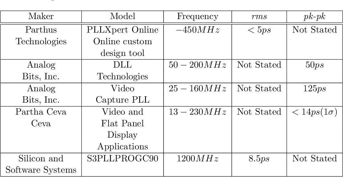 PDF] Jitter reduction on high-speed clock signals - Semantic Scholar