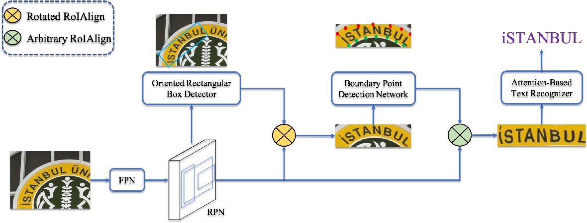 Figure 3 for All You Need Is Boundary: Toward Arbitrary-Shaped Text Spotting