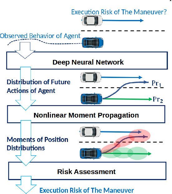 Figure 1 for Fast nonlinear risk assessment for autonomous vehicles using learned conditional probabilistic models of agent futures
