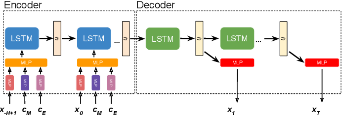 Figure 4 for Fast nonlinear risk assessment for autonomous vehicles using learned conditional probabilistic models of agent futures