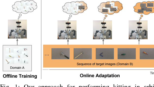 Figure 1 for Kitting in the Wild through Online Domain Adaptation