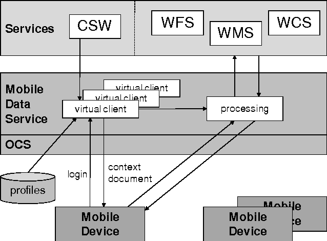 PDF] SUPPORTING MOBILE GIS APPLICATIONS BY GEOSPATIAL WEB