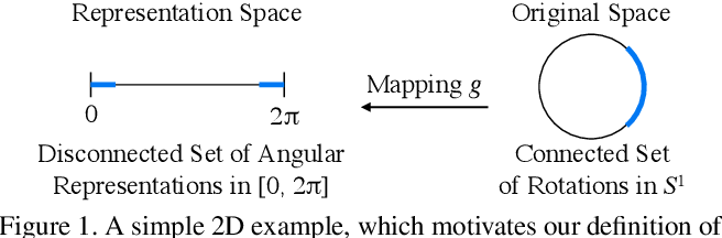 Figure 1 for On the Continuity of Rotation Representations in Neural Networks