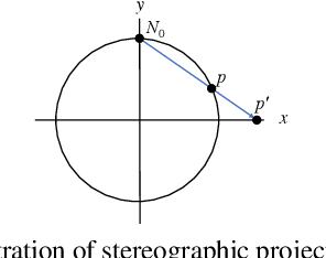 Figure 4 for On the Continuity of Rotation Representations in Neural Networks