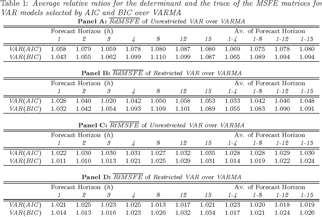 Table 1 from VARMA versus VAR for Macroeconomic Forecasting