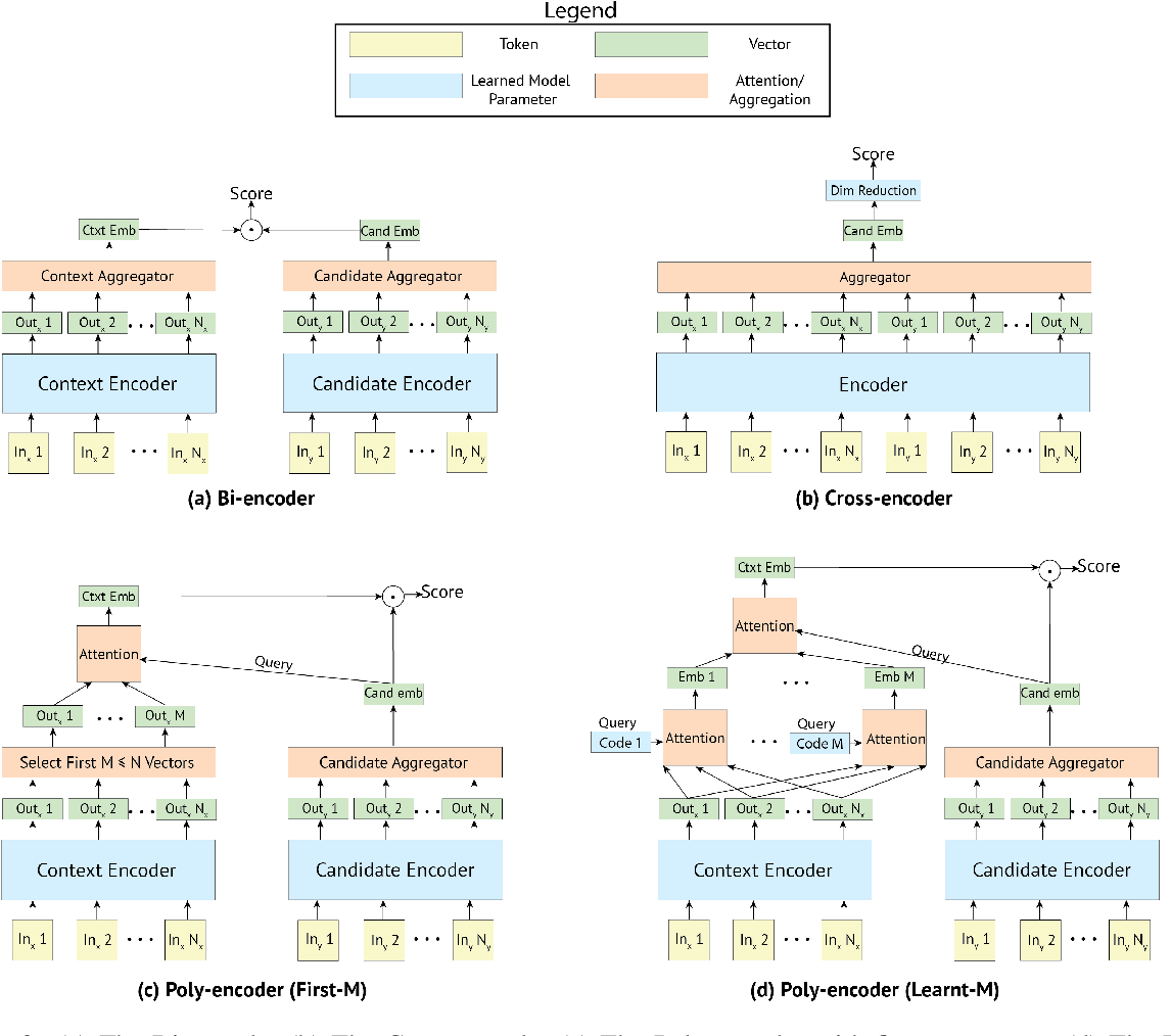 Figure 4 for Real-time Inference in Multi-sentence Tasks with Deep Pretrained Transformers