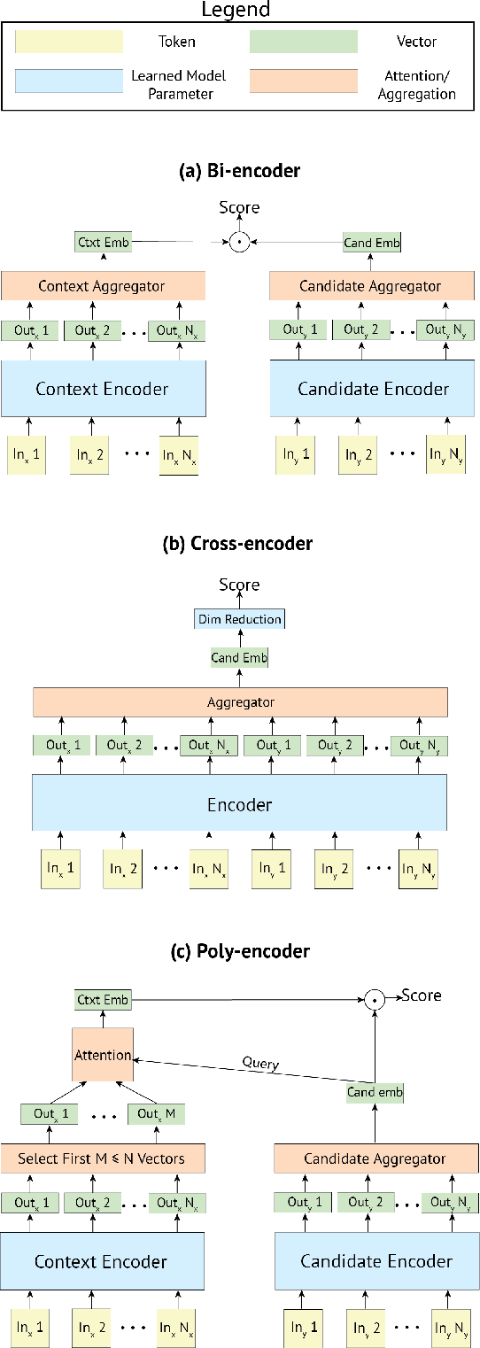 Figure 2 for Real-time Inference in Multi-sentence Tasks with Deep Pretrained Transformers