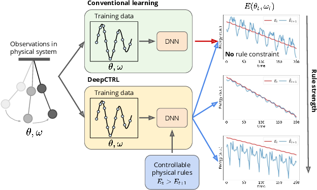 Figure 1 for Controlling Neural Networks with Rule Representations