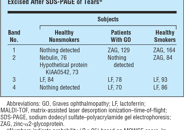 Table 2. Results of MALDI-TOF Analysis of Gel Regions Excised After SDS-PAGE of Tears*