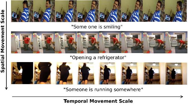 Figure 1 for TAN: Temporal Aggregation Network for Dense Multi-label Action Recognition
