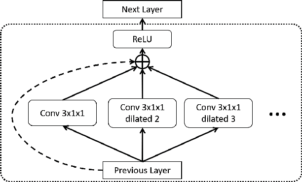 Figure 3 for TAN: Temporal Aggregation Network for Dense Multi-label Action Recognition