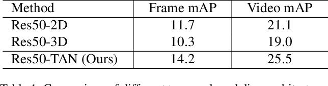 Figure 2 for TAN: Temporal Aggregation Network for Dense Multi-label Action Recognition