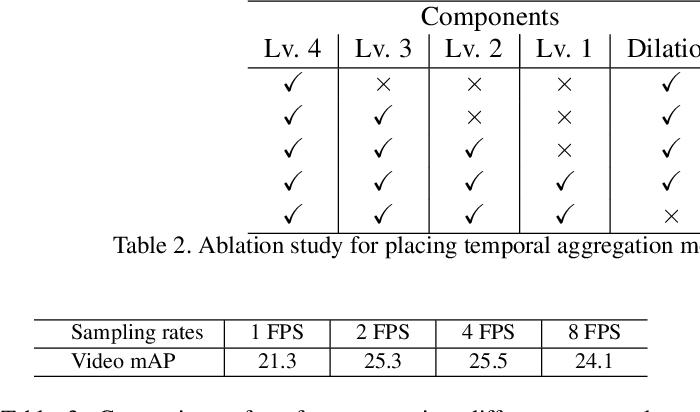 Figure 4 for TAN: Temporal Aggregation Network for Dense Multi-label Action Recognition