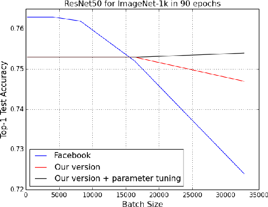 Figure 1 for ImageNet Training in Minutes