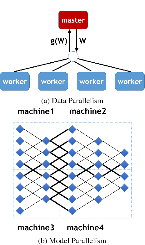 Figure 3 for ImageNet Training in Minutes