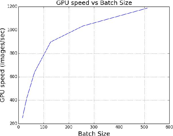 Figure 3 from ImageNet Training in Minutes - Semantic Scholar
