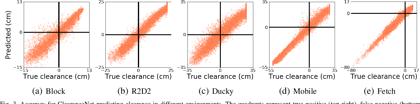 Figure 3 for Neural Collision Clearance Estimator for Fast Robot Motion Planning