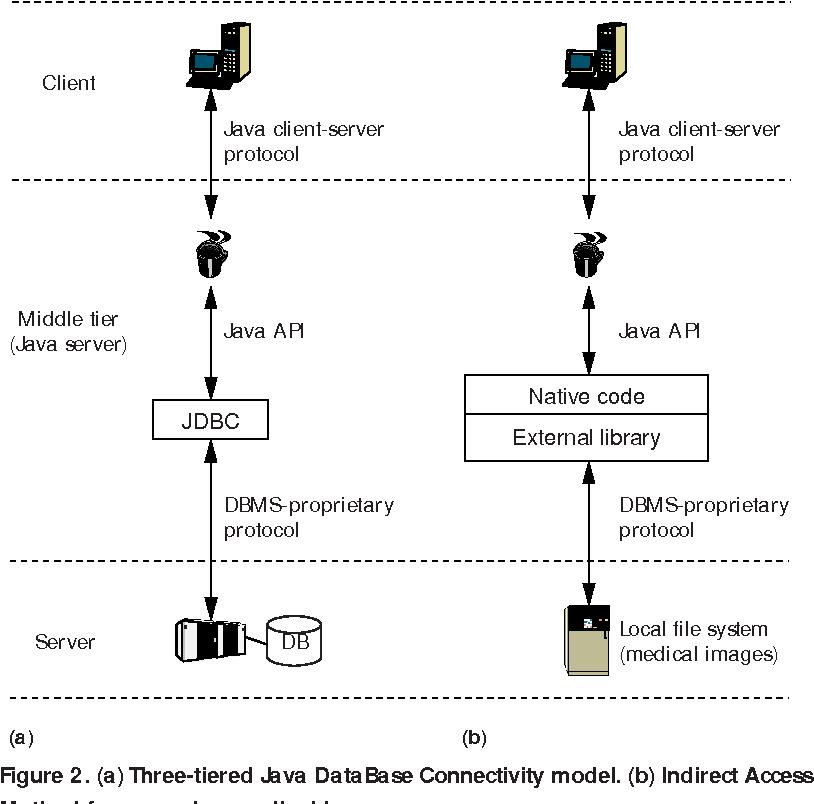 PDF] Embedded Java in a Web-Based Teleradiology System - Semantic
