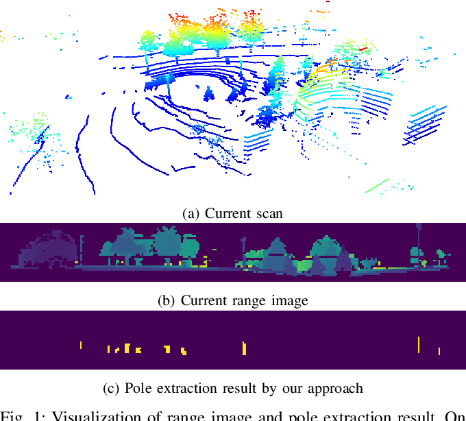 Figure 1 for Online Range Image-based Pole Extractor for Long-term LiDAR Localization in Urban Environments