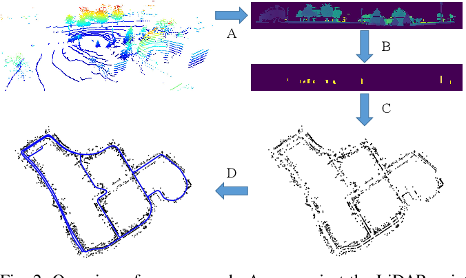 Figure 2 for Online Range Image-based Pole Extractor for Long-term LiDAR Localization in Urban Environments