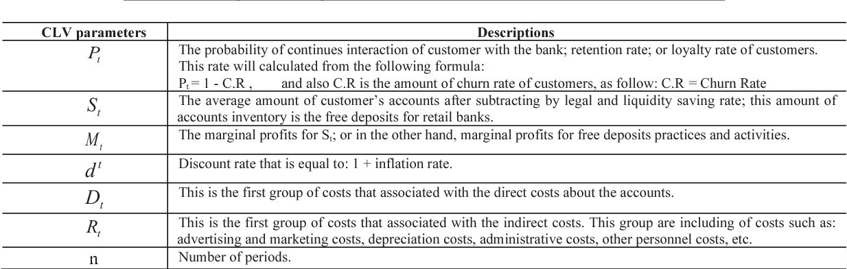 Table 1 from Analyzing the Applications of Customer Lifetime