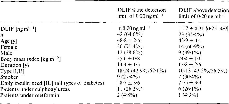 Influence of digoxin-like immunoreactive factor on late