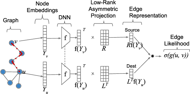 Figure 1 for Learning Edge Representations via Low-Rank Asymmetric Projections