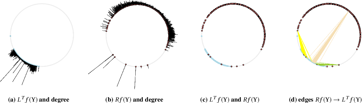 Figure 4 for Learning Edge Representations via Low-Rank Asymmetric Projections