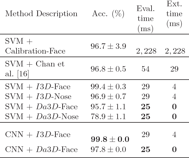 Figure 2 for Liveness Detection Using Implicit 3D Features