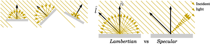 Figure 3 for Liveness Detection Using Implicit 3D Features