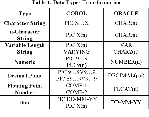 Table 1 from From COBOL to SQL through Program