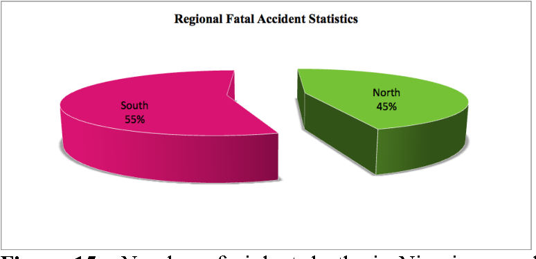 Figure 15 from Trends and patterns of fatal road accidents
