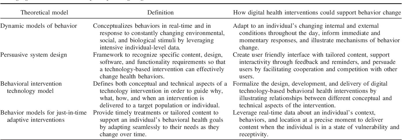 Table 2 from Health behavior models for informing digital