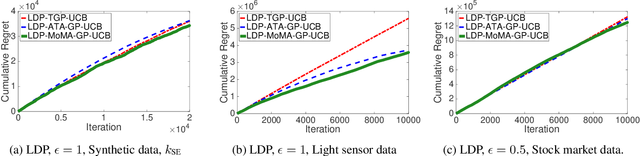 Figure 3 for Local Differential Privacy for Bayesian Optimization