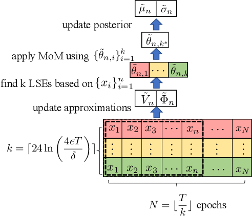 Figure 1 for Local Differential Privacy for Bayesian Optimization