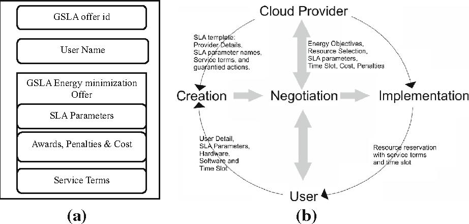 Figure 1 From Green Service Level Agreement Gsla Framework For