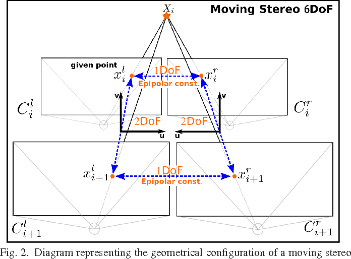 Figure 2 for Motion Estimation via Robust Decomposition with Constrained Rank