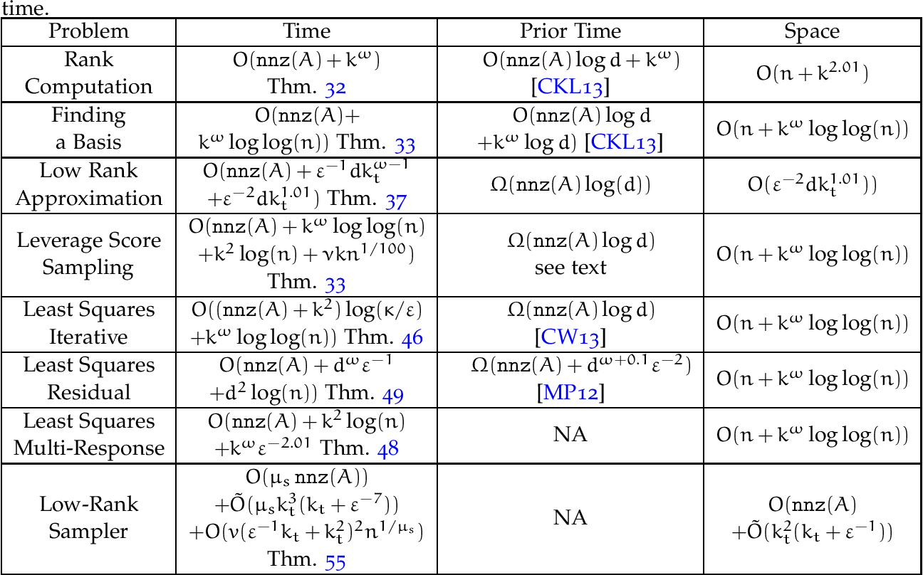 Figure 2 for Quantum-Inspired Algorithms from Randomized Numerical Linear Algebra