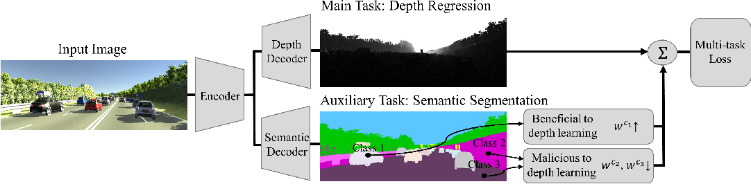 Figure 1 for Learning Boost by Exploiting the Auxiliary Task in Multi-task Domain