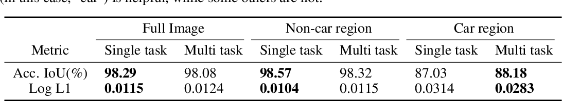 Figure 2 for Learning Boost by Exploiting the Auxiliary Task in Multi-task Domain