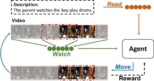 Figure 1 for Read, Watch, and Move: Reinforcement Learning for Temporally Grounding Natural Language Descriptions in Videos