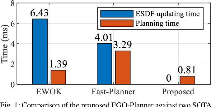 Figure 1 for EGO-Planner: An ESDF-free Gradient-based Local Planner for Quadrotors