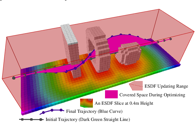 Figure 4 for EGO-Planner: An ESDF-free Gradient-based Local Planner for Quadrotors