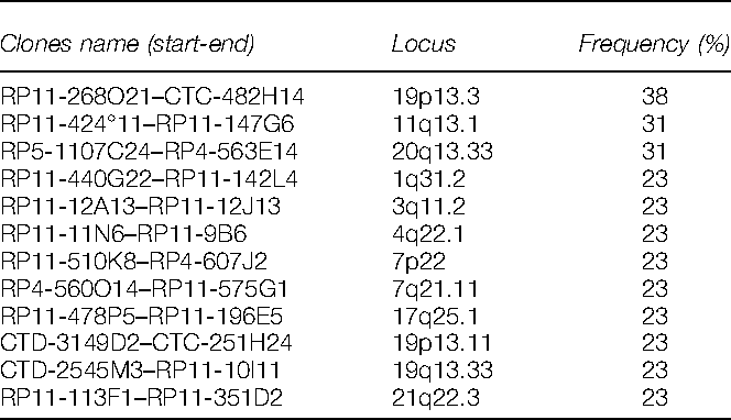 Table 2 Commonly gained regions of copy number changes identified in MSC of patients with MDS assessed by array-CGH