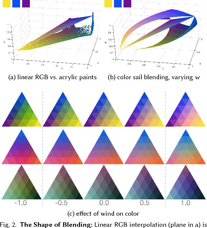 Figure 3 for Color Sails: Discrete-Continuous Palettes for Deep Color Exploration