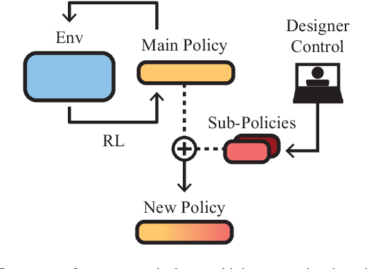 Figure 1 for Policy Fusion for Adaptive and Customizable Reinforcement Learning Agents