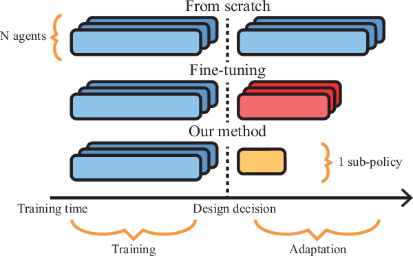 Figure 2 for Policy Fusion for Adaptive and Customizable Reinforcement Learning Agents